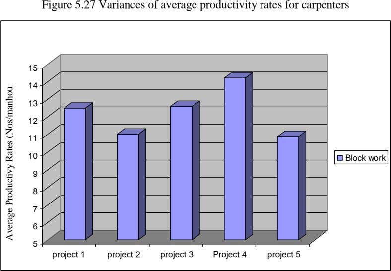 Figure 5.27 Variances of average productivity rates for carpenters 15 14 13 12 11 10