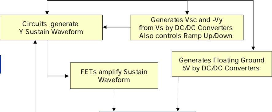 Circuits generate Y Sustain Waveform Generates Vsc and -Vy from Vs by DC/DC Converters Also