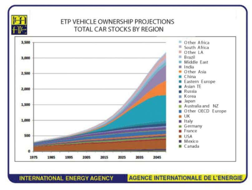 need for enhanced vehicle safety and more driver assistance. Figure 7 Total car stocks by region
