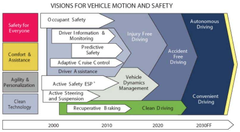 radar issues thoroughly and put them into context. Figure 12 Visions for Vehicle Motion and Safety