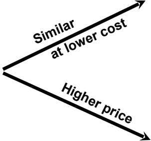 Higher price Similar at lower cost