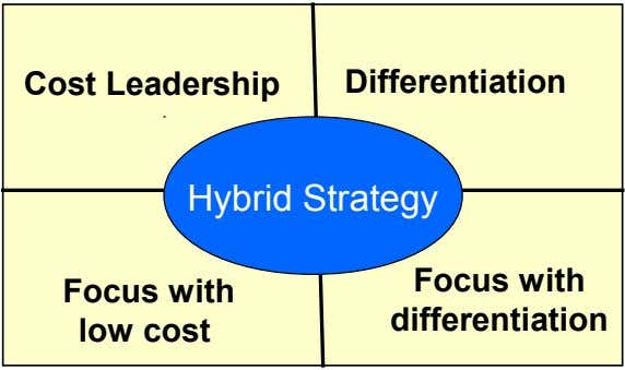 Cost Leadership Differentiation Hybrid Strategy Focus with Focus with differentiation low cost