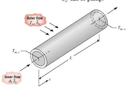 of bulk fluid motion. Forced - fluid moved by fan or pump. Natural (free)- fluid moved