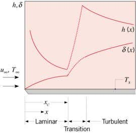 boundary layer thickness and local convection coefficient: Why does transition provide a significant increase in the