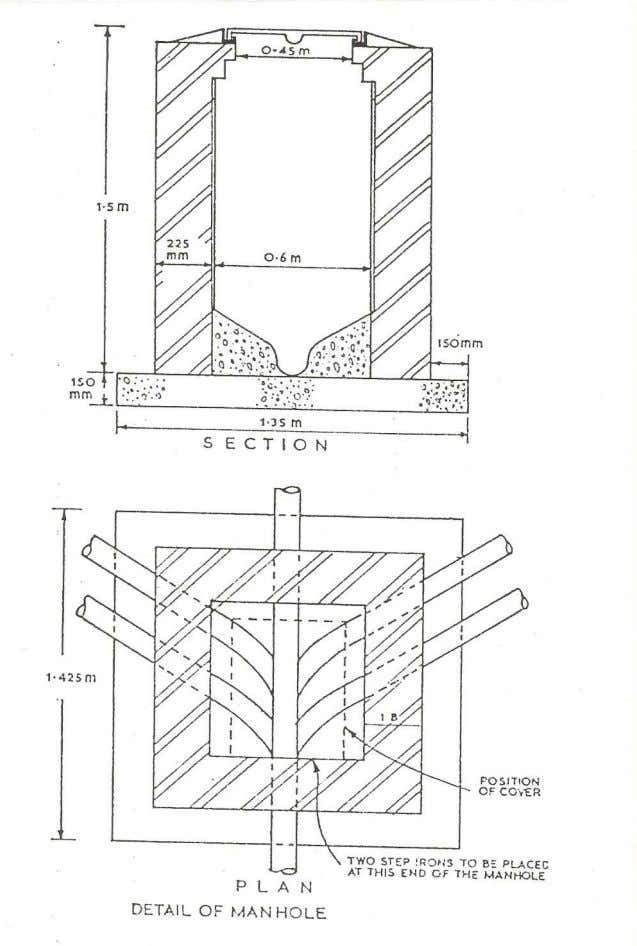 7.1 MANHOLE DETAILS Manhole and inspection chamber details Fig 7.1 Manhole Coursework Student to prepare working