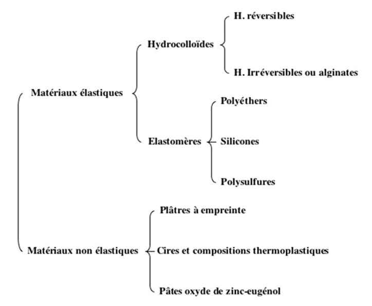 PDF) - Figure 1 : classification des matériaux à empreinte (67) WJ O'Brien. Dental materials and