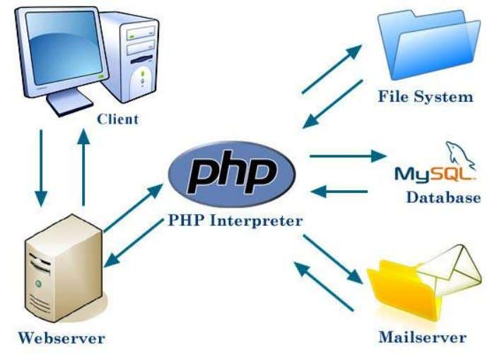 URL: poder ejecutarlos a través de la ¿Cómo funciona PHP? Bibliografia: Learning PHP, MySQL, JavaScript, and