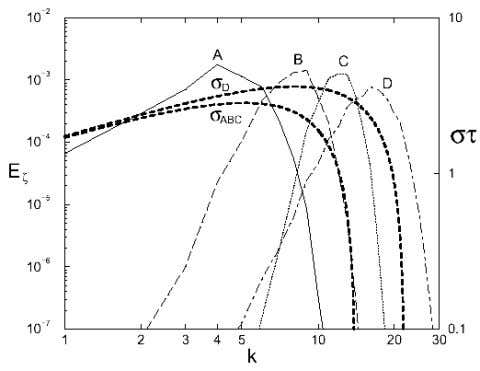 (1) the Atwood number, and g the acceleration magnitude. Figure 3 RTI initial perturbation spectra and
