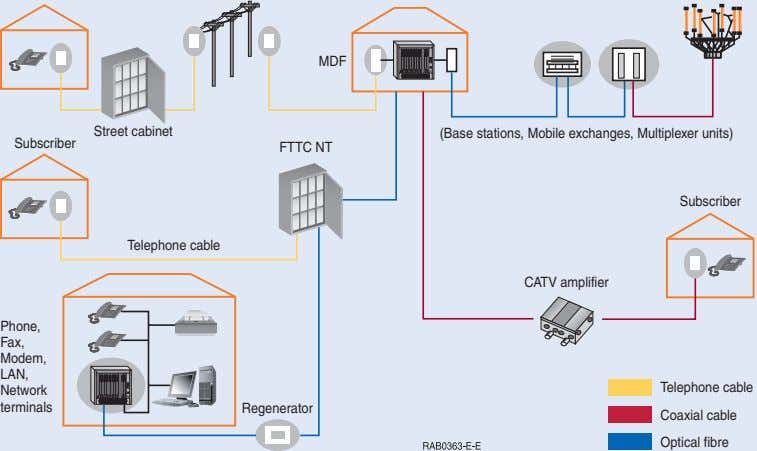 MDF Street cabinet (Base stations, Mobile exchanges, Multiplexer units) Subscriber FTTC NT Subscriber Telephone