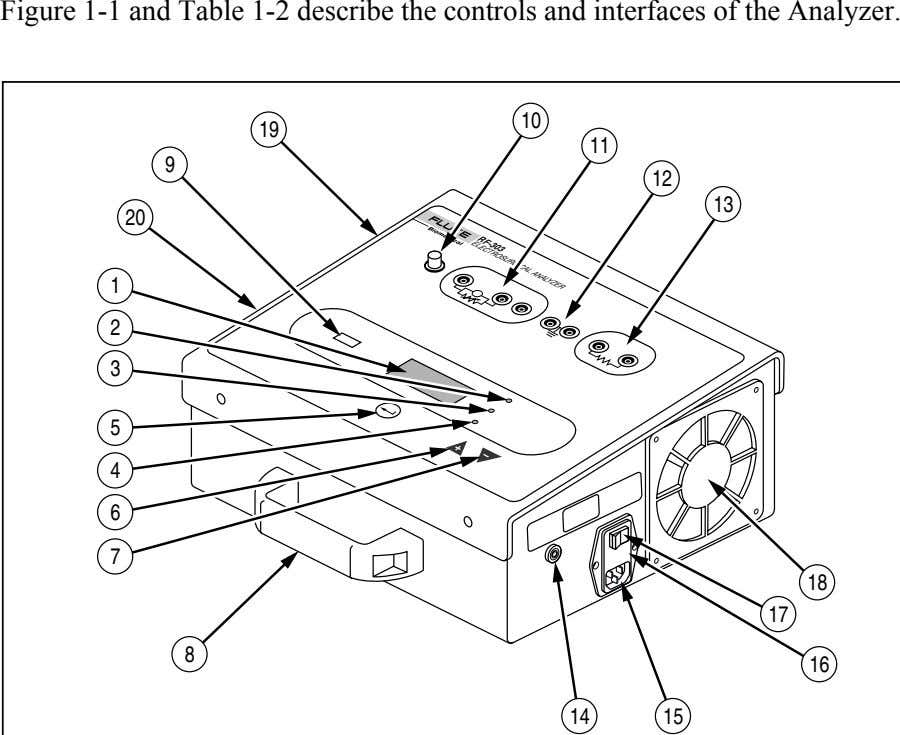 Figure 1-1 and Table 1-2 describe the controls and interfaces of the Analyzer. RF-303 ELECTROSURGICAL