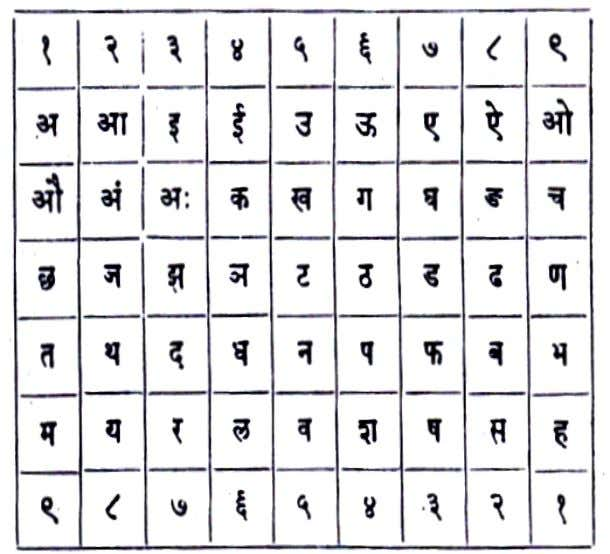 "Adyar Pamphlets An Introduction to the ""Mantra Sastra"" natural order, omitting as in the diagram given"