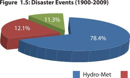 Figure 1.5: Disaster Events (1900-2009) 11.3% 12.1% 78.4% Hydro-Me t