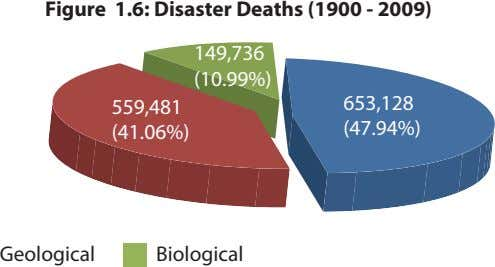 Figure 1.6: Disaster Deaths (1900 - 2009) 149,736 (10.99%) 559,481 653,128 (41.06%) (47.94%) Geological Biological