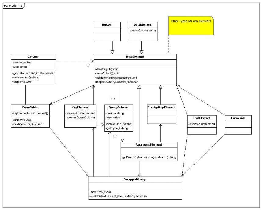 Figure 4.8 UML Model of Object Library 5. System Requirements and Solutions The IS is