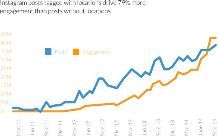 Instagram posts tagged with locations drive 79% more engagement than posts without locations. 45M 40M