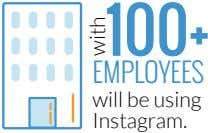 100+ EMPLOYEES will be using Instagram. with