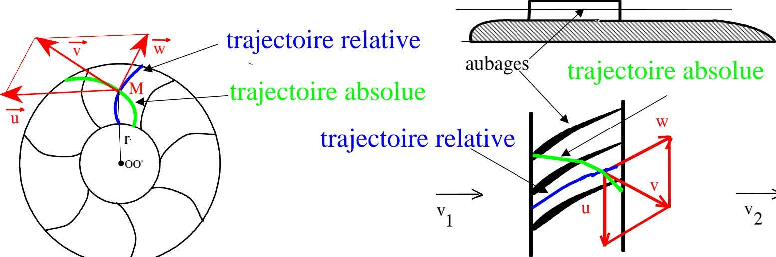 trajectoire relative v w aubages trajectoire absolue M u trajectoire absolue trajectoire relative w r