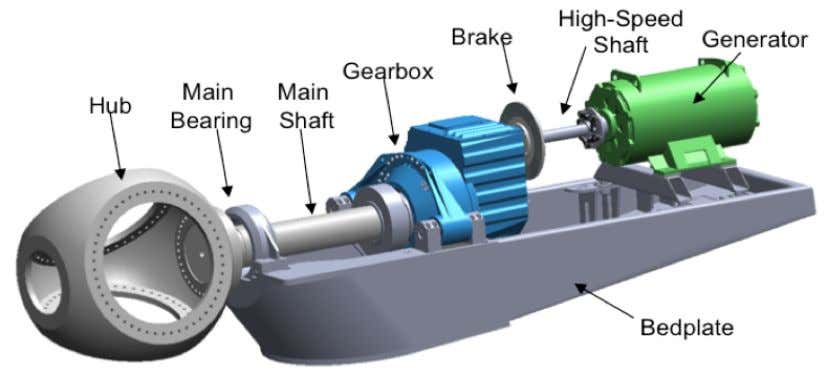 reduce the cost of energy produced by wind turbines. Figure 1. Conventional gearbox drivetrain configuration