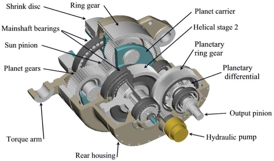 Figure 2. Cutaway of multi ‐ stage gearbox The Advanced Drivetrain Workshop evaluated next ‐