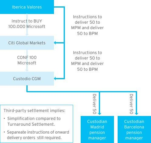 Iberica Valores Instruct to BUY 100.000 Microsoft Instructions to deliver 50 to MPM and deliver