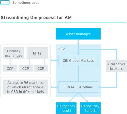 Sometimes used Streamlining the process for AM Asset manager EC2 Primary MTFs exchanges Citi Global