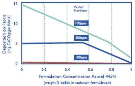 Figure 3. Effect of ACUSOL 44 5N on the Deposition of CaCO 3 ACUSOL dispersant polymers