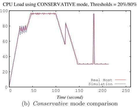 / Simulation Modelling Practice and Theory 39 (2013) 76–91 Fig. 5. CPU load comparison between the