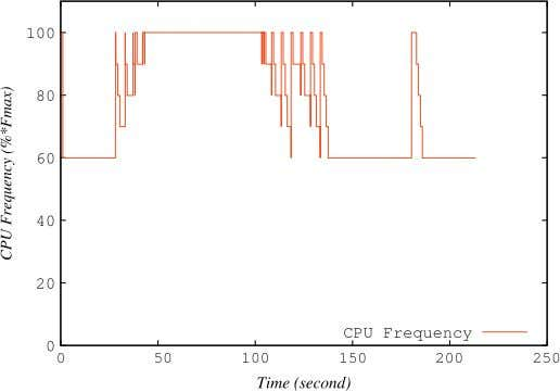 Modelling Practice and Theory 39 (2013) 76–91 85 Fig. 6. CPU frequency changes during CloudSim simulations