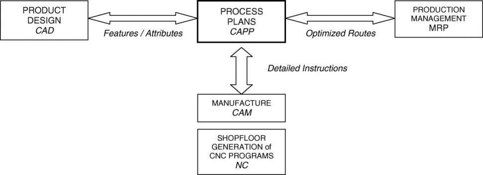of Materials Processing Technology 173 (2006) 213–222 215 Fig. 1. The integration of CAPP systems in