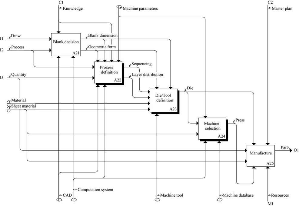 of Materials Processing Technology 173 (2006) 213–222 217 Fig. 4. Activity model A2. Fig. 5. Computerised