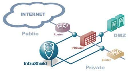 the firewall in either full-duplex tap mode or in-line mode. The IntruShield architecture also enables IDS