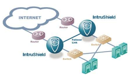 Here IntruShield systems can fail over to a hot standby. VI. Stateful Analysis With the IntruShield
