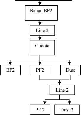 Bahan BP2 Line 2 Choota BP2 PF2 Dust Line 2 PF 2 Dust 2