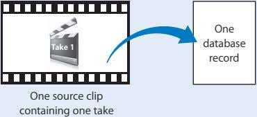 One database Take 1 record One source clip containing one take