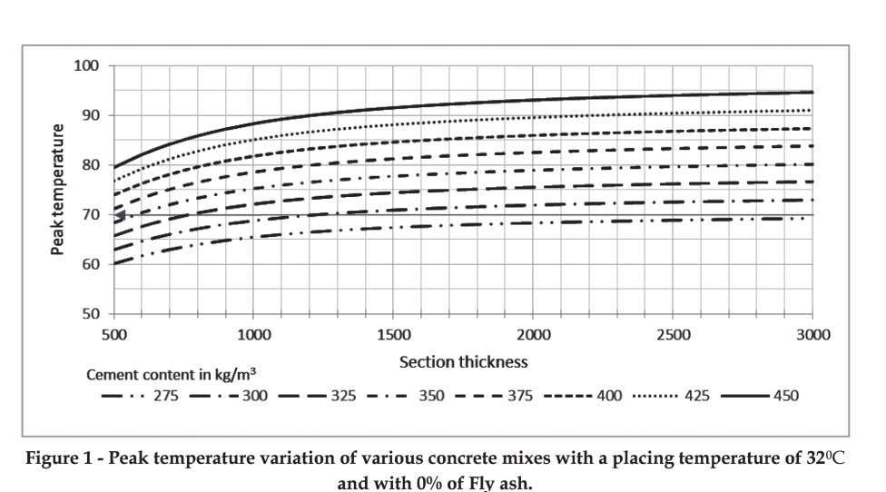 Figure 1 - Peak temperature variation of various concrete mixes with a placing temperature of