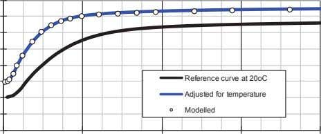 Reference curve at 20oC Adjusted for temperature Modelled