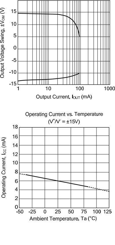 LINEAR INTEGRATED CIRCUIT n V TYPICAL CHARACTERISTICS ( Hz ) UNISONIC TECHNOLOGIES CO., LTD www.unisonic.com.tw