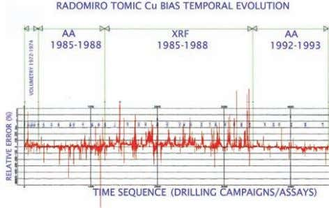in the bias, based on pulp duplicates from Radomiro Tomic. F IG 1 - Evolution of