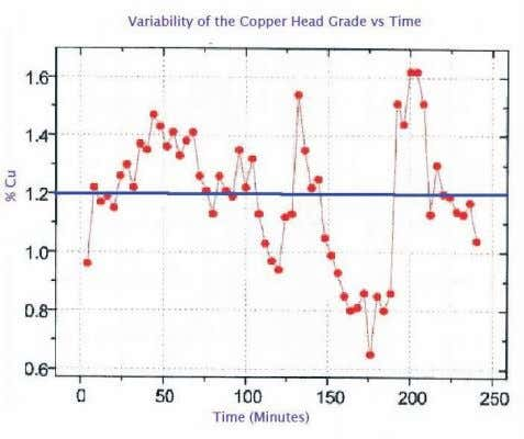 mine planning and drawing practices were improved. F IG 8 - Variability of the copper head