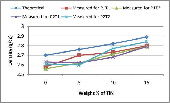 Theoretical Measured for P2T1 Measured for P1T1 Measured for P2T2 Measured for P1T2 3 2.9