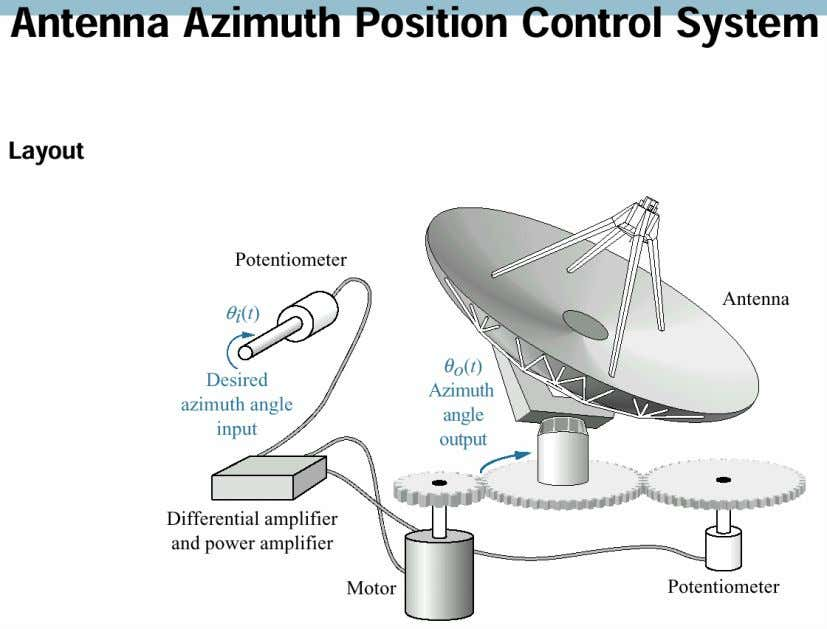 the lab., is to analyze and design a control system for the antenna azimuth position using