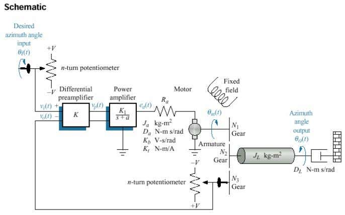 of Engineering Electrical Power and Machines Dept. 3 r d year Control Lab. Simulink Figure 2