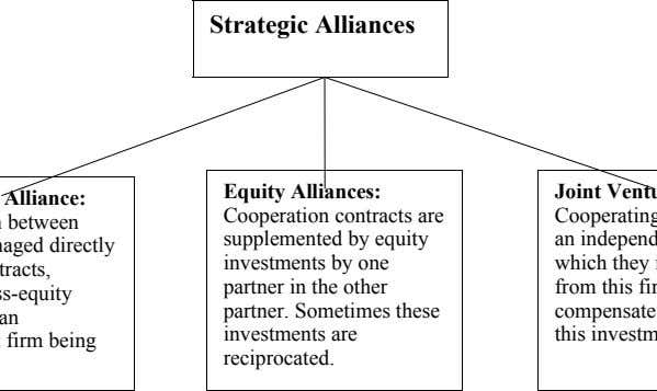 Strategic Alliances Equity Alliances: Cooperation contracts are supplemented by equity investments by one partner in the