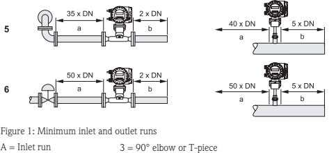 Figure 1: Minimum inlet and outlet runs A = Inlet run 3 = 90° elbow