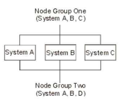 Figure 2. Node Groups A file is distributed across all the systems in a node group