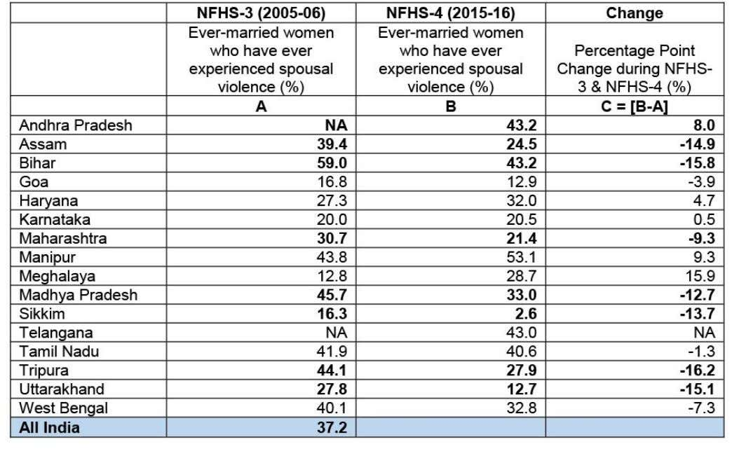 than doubled from 12.8% to 28.7%, i.e., an increase of 15.9 All three types of violence,