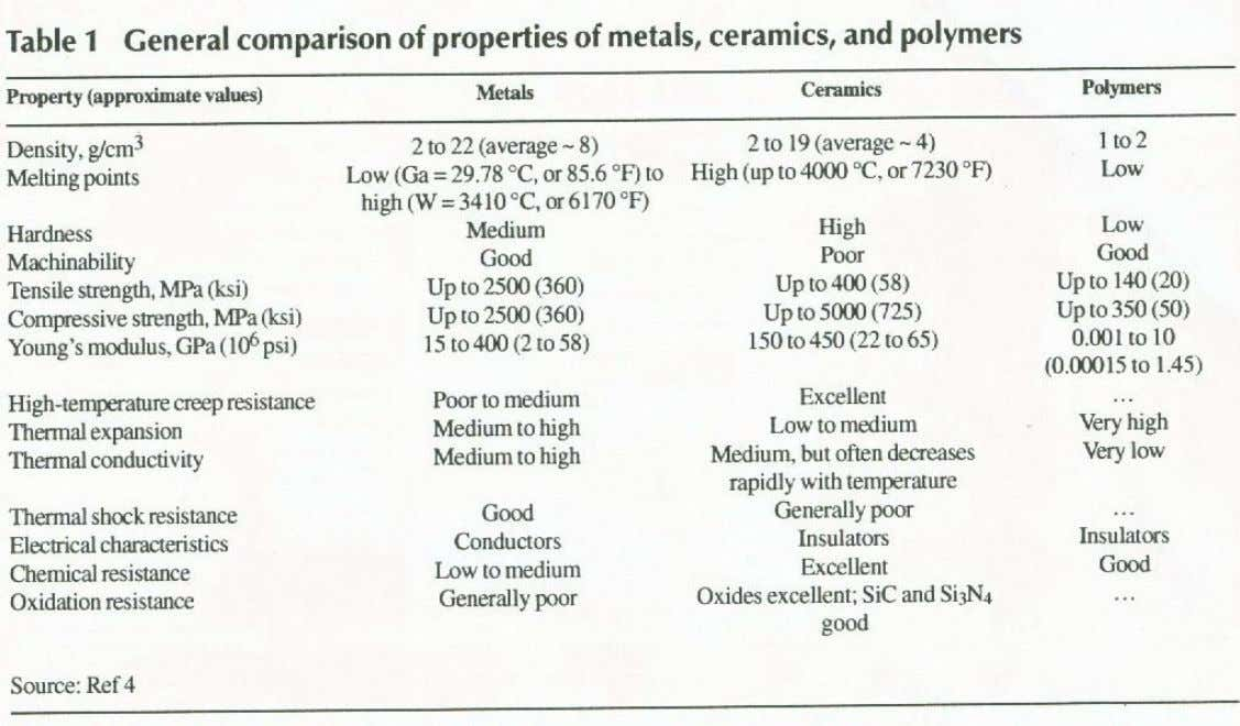 University of Indonesia Sifat Metal, Ceramics dan Polymers
