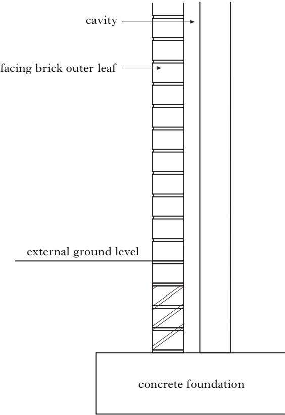 cavity facing brick outer leaf external ground level concrete foundation
