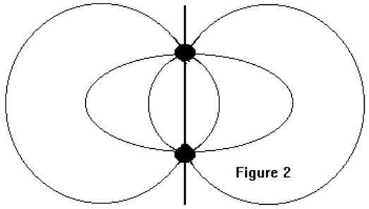 the surface of the lower conductor is at a potential of 0v. The space between the