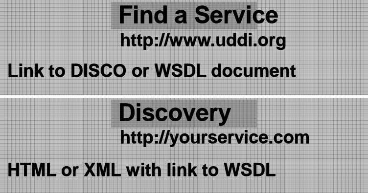FindFind aa ServiceService http://www.uddi.orghttp://www.uddi.org LinkLink toto DISCODISCO oror WSDLWSDL